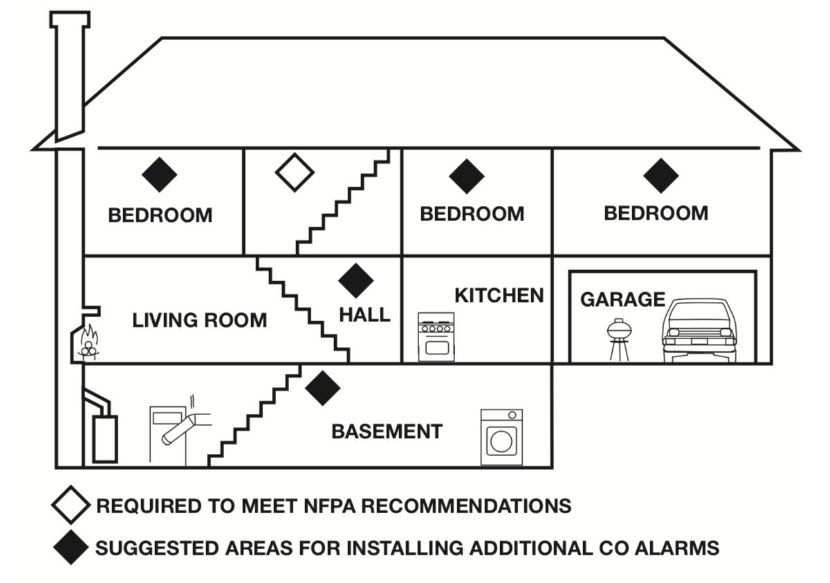 first alert carbon monoxide detector manual pdf