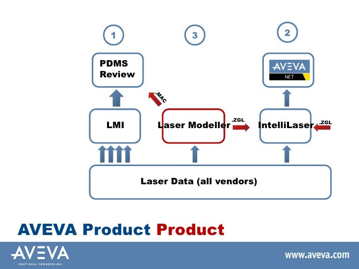 aveva pdms training manuals free download