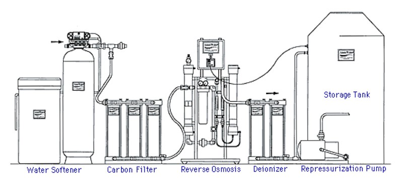 watts premier ro pure 4 stage reverse osmosis system manual