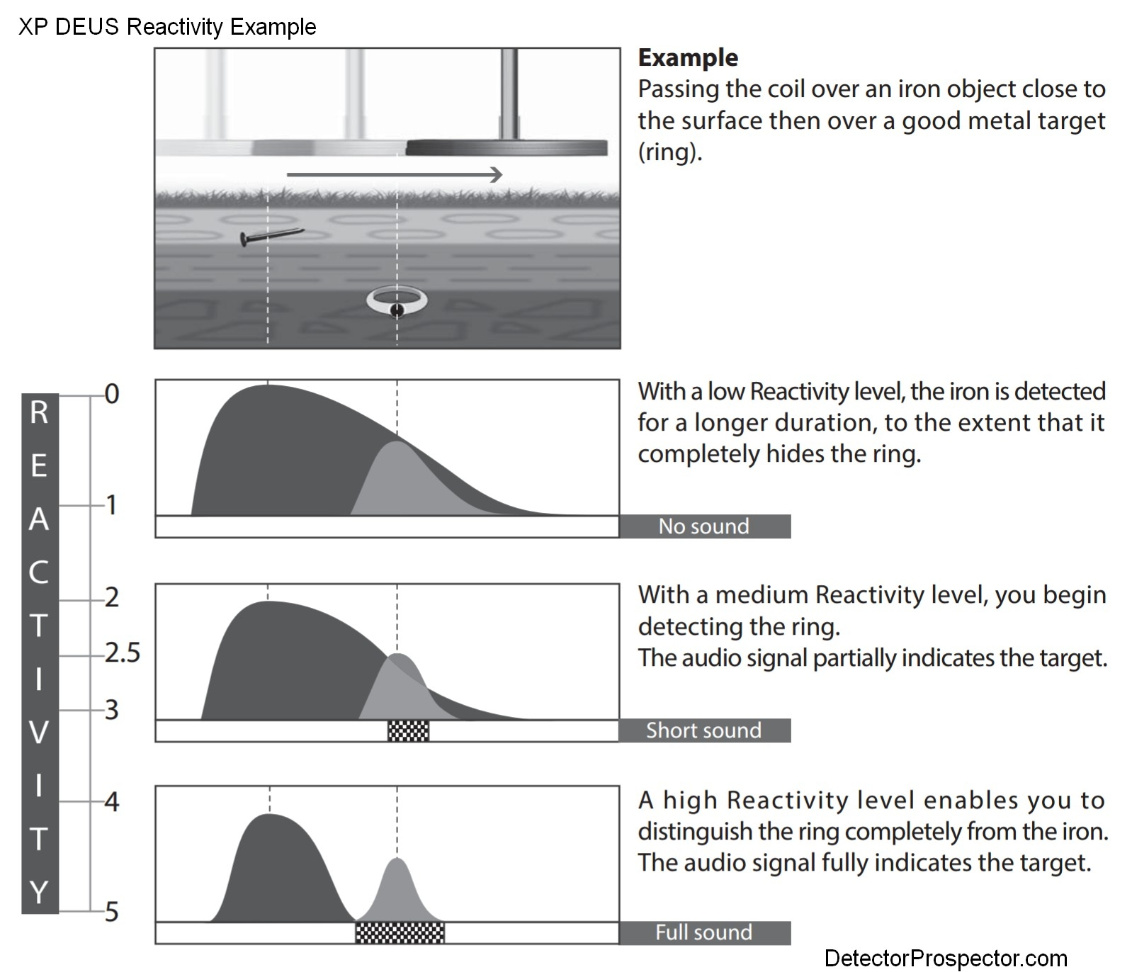 prospector 200 metal detector manual